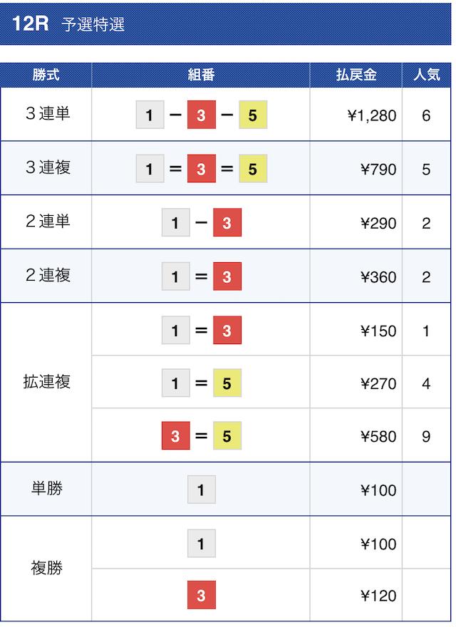 ボートワン2021年2月17日の結果
