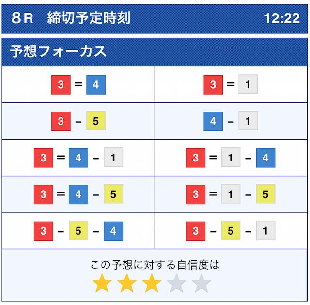 2020年11月11日芦屋8Rボートレース公式予想