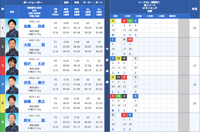 ボートレース2021年1月4日の出走表