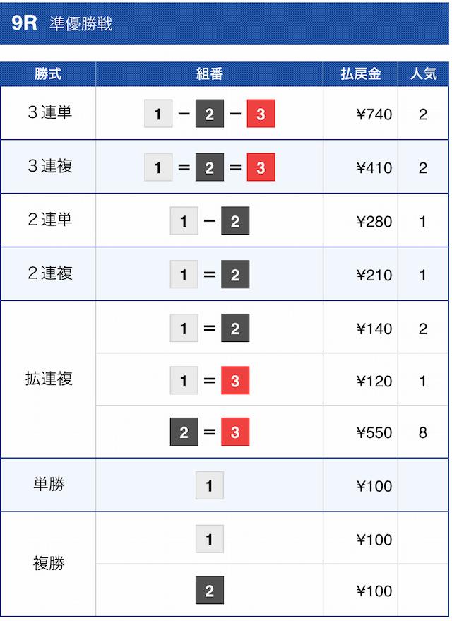 舟王2020年11月10日の結果
