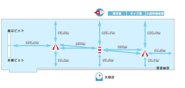 浜名湖競艇の水面図