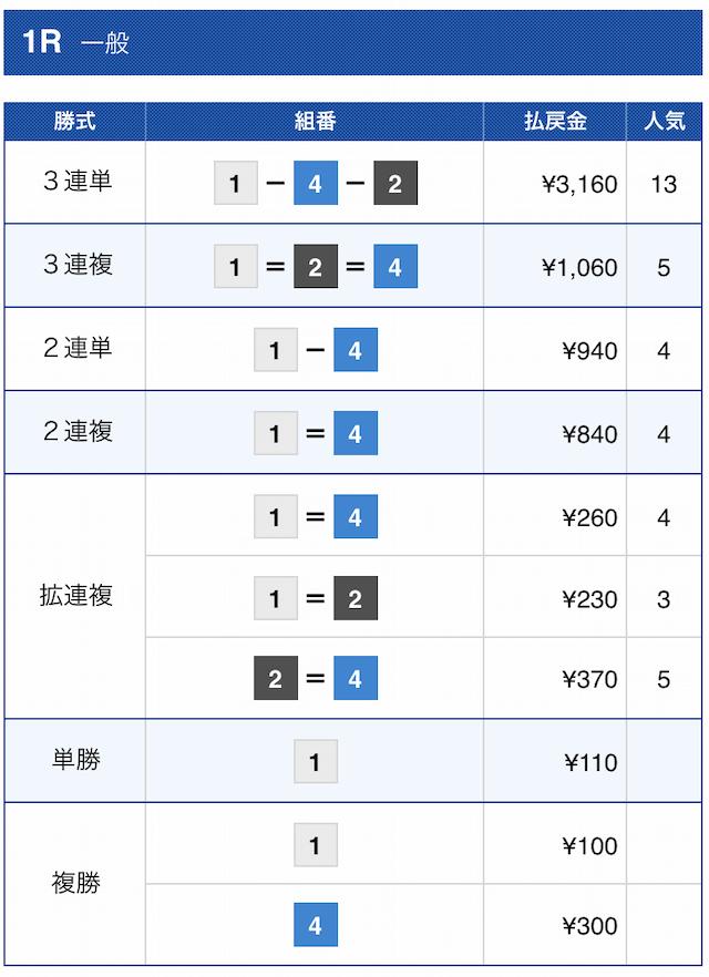 ジャックポット2020年12月2日丸亀1Rの結果