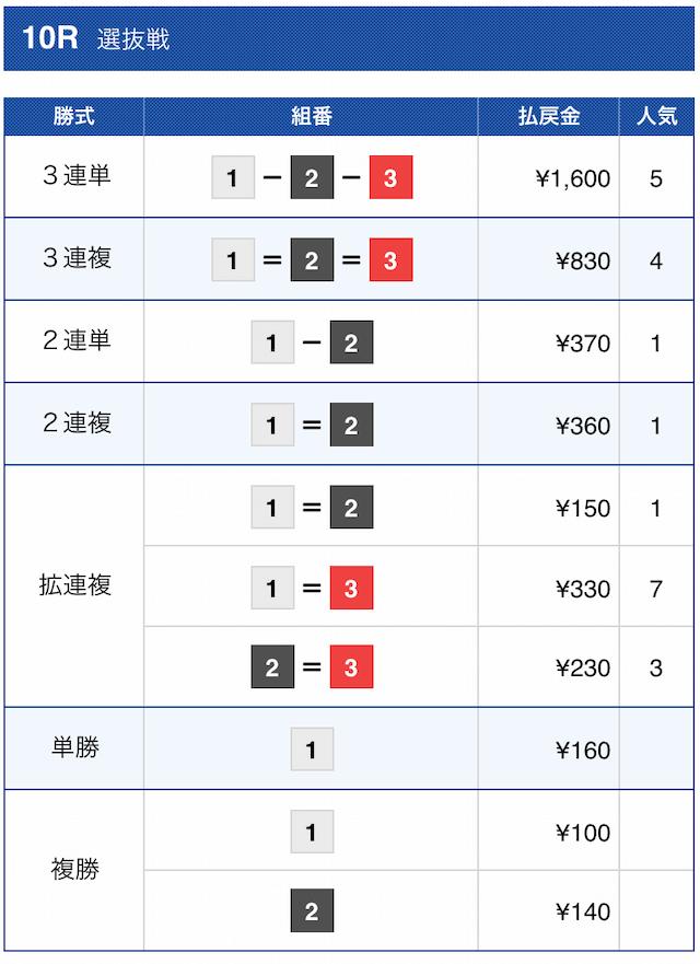 ナイトボート2020年12月3日の有料予想(クイーン)尼崎10R結果