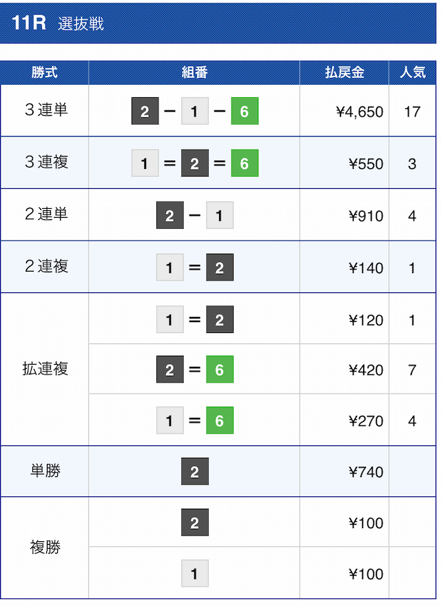 ナイトボート2020年12月3日の有料予想(クイーン)尼崎11Rの結果