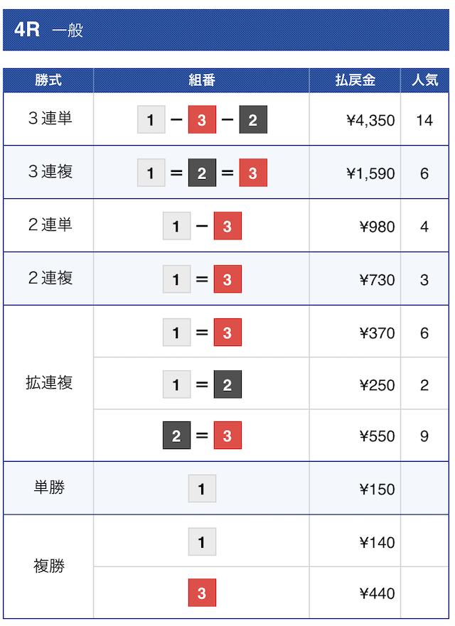 ボートタウン2021年2月17日宮島4Rの結果