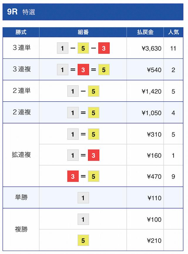 競艇オニアツ2021年2月12日宮島09Rの結果