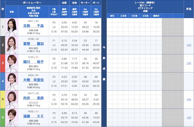 競艇インパクト2020年12月17日桐生2R出走表