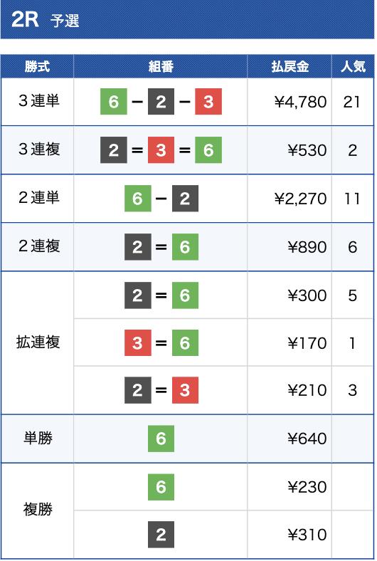 競艇インパクト2020年12月17日桐生2R結果