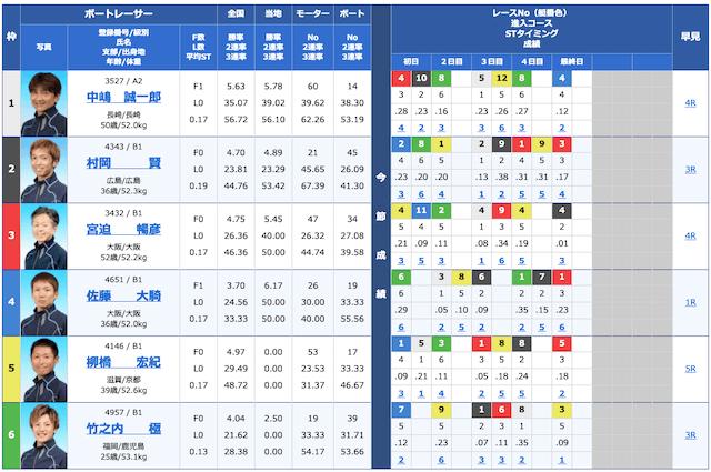 競艇オニアツ2021年2月12日宮島9Rの出走表