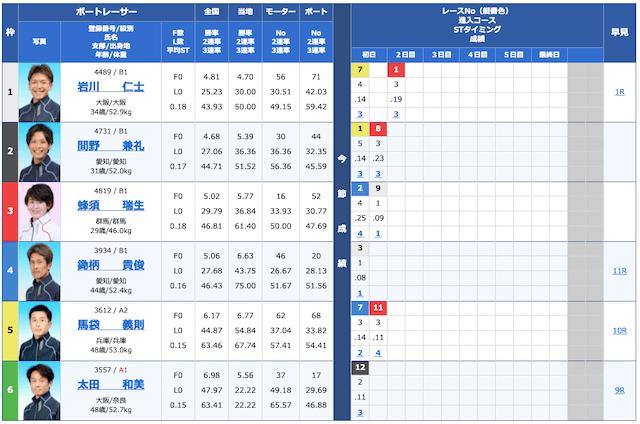 2021年3月24日桐生5Rの出走表