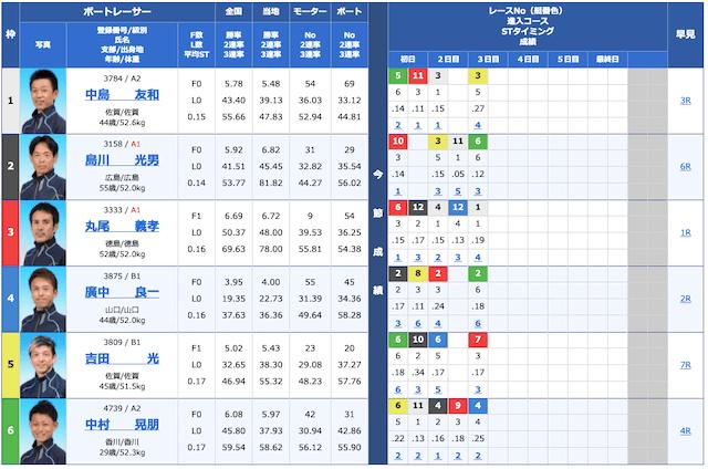 ボートレース2021年1月11日芦屋11Rの出走表