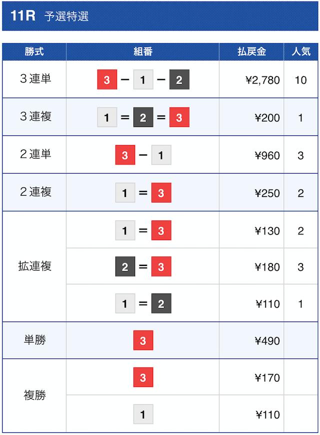 クラブギンガ2021年1月11日の無料予想の結果