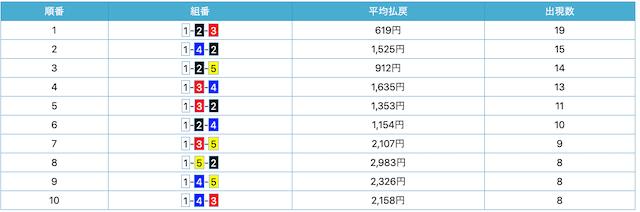 競艇日和の唐津のデータ