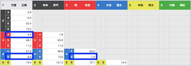 2021年5月11日三国6レース3連複オッズ