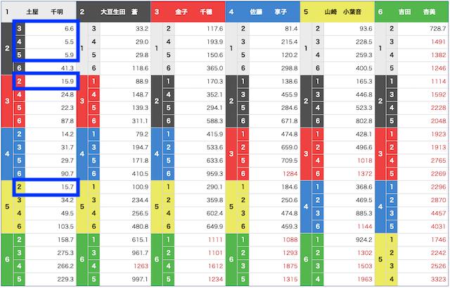 5月13日の桐生10レースオッズ