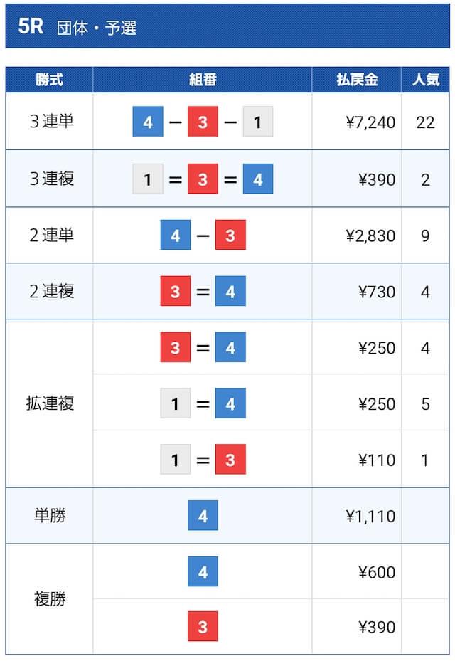 ボートレース常滑5R結果(2021年2月5日)