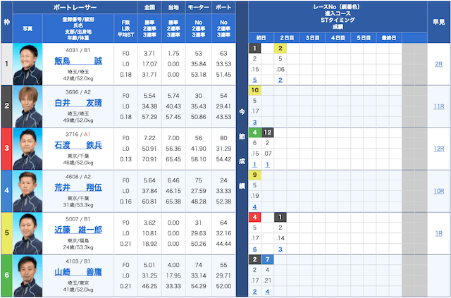 平和島6Rの出走表(2021年5月4日)