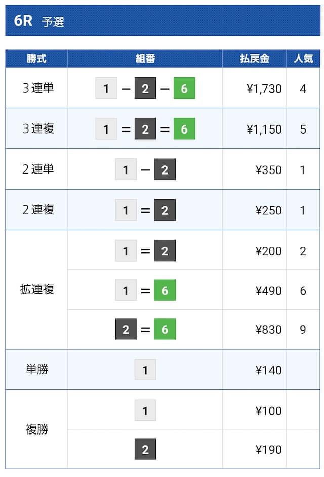2021年5月1日の無料予想浜名湖6レースの結果