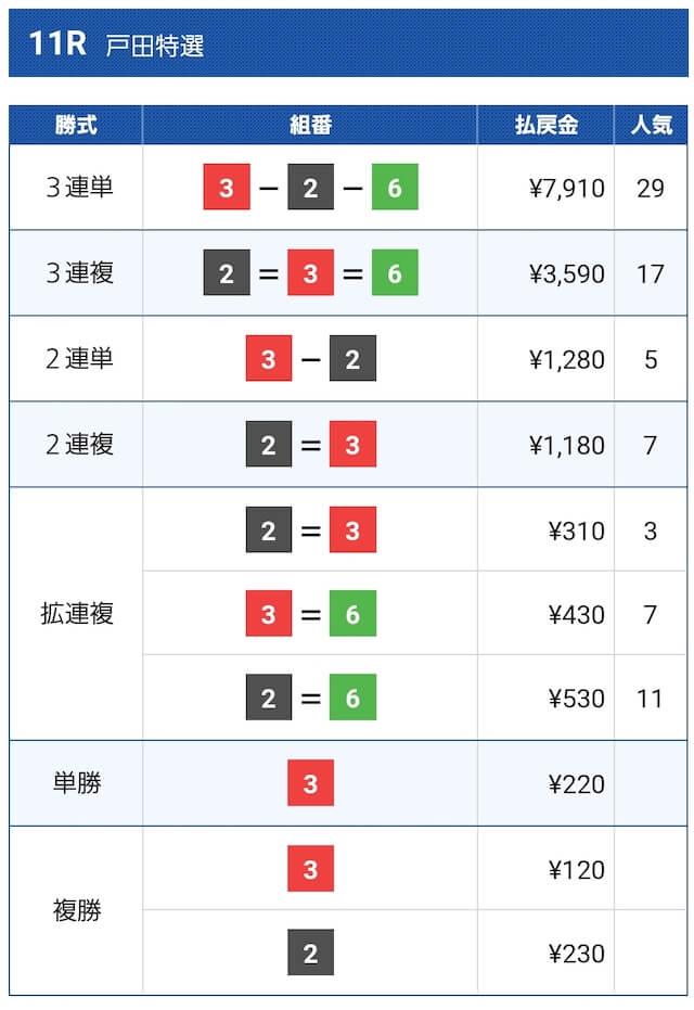 2021年5月10戸田11R結果画像