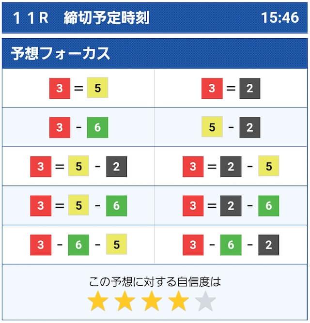 2021年6月14日の尼崎11Rのコンピュータ予想