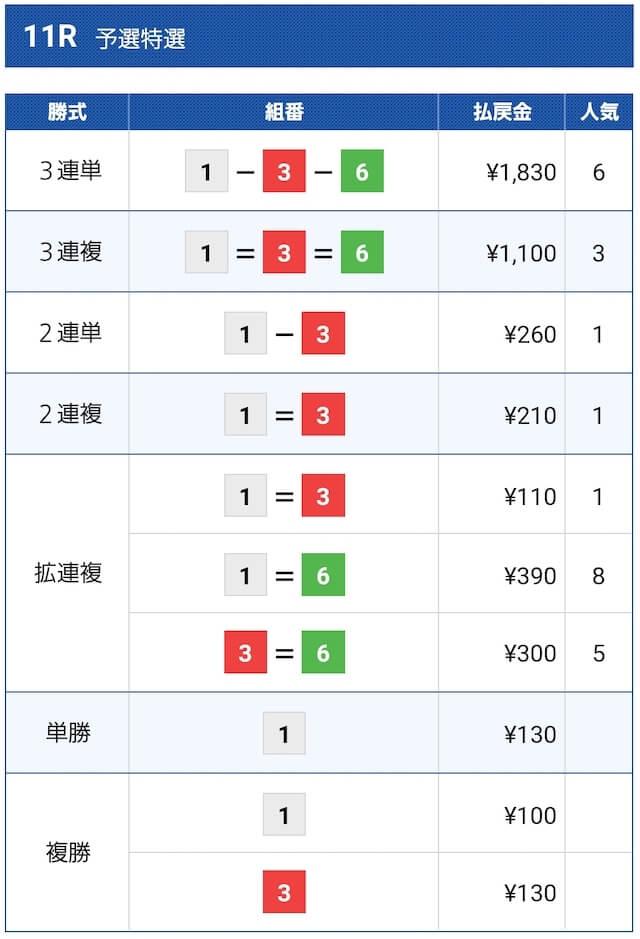 2021年6月14日の尼崎11Rの結果