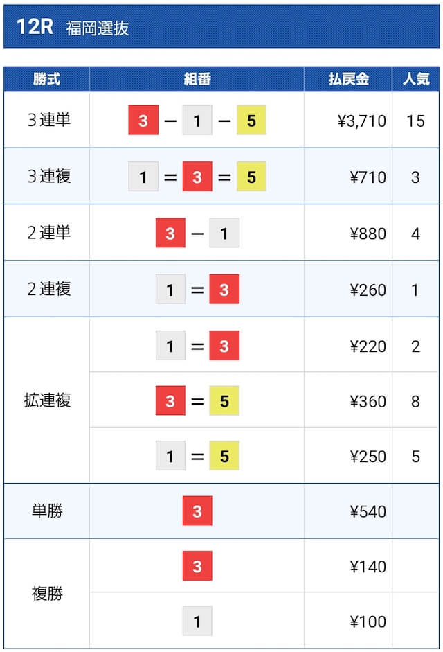 2021年6月17日の福岡12Rの結果