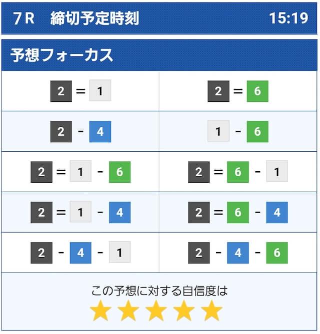 2021年6月17日の福岡7Rのコンピュータ予想