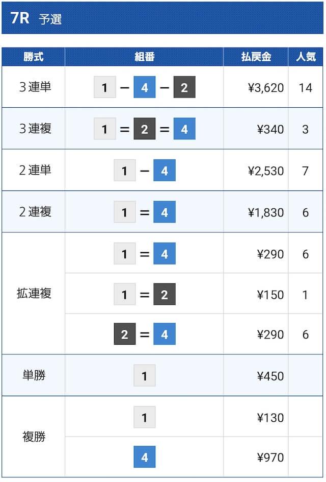 2021年6月17日の福岡7Rの結果