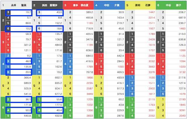 児島5レースのオッズ(2021年7月14日)