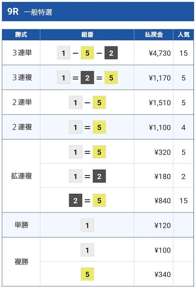 大村9レースの結果