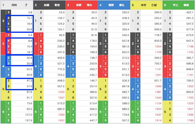 ボートレース大村9Rのオッズ(7月15日)