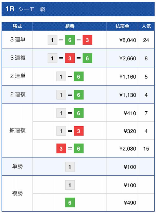 ボートレース2021年7月18日下関1Rの結果