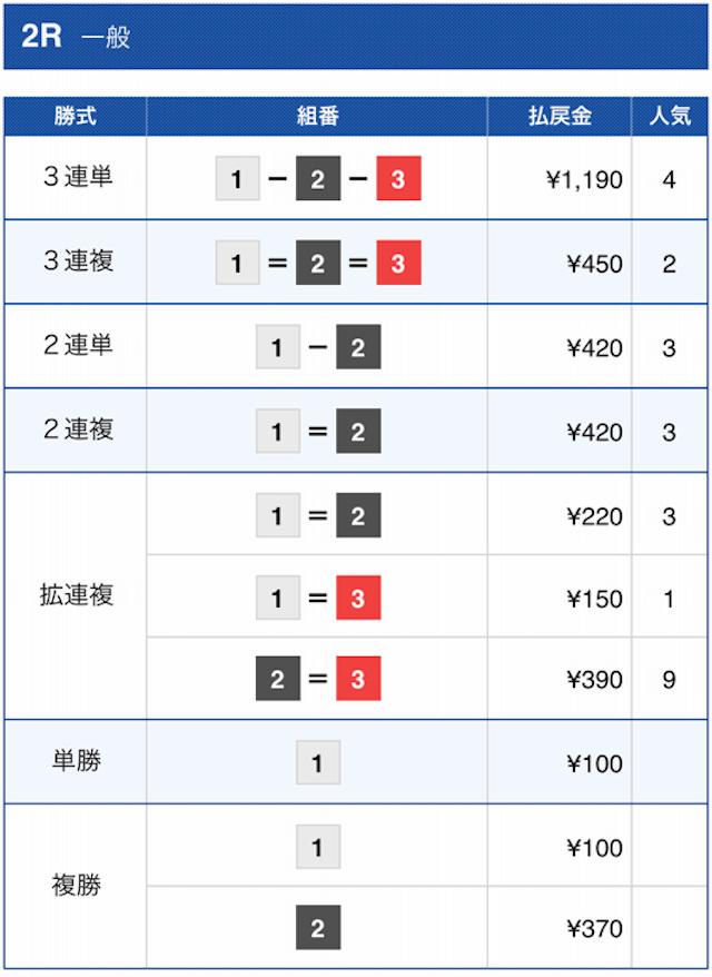 ボートレース2021年7月18日下関2Rの結果