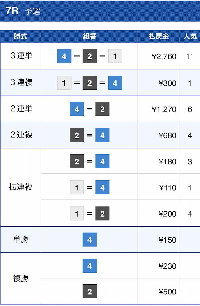 競艇クラシックの無料予想2021年08月04日三国7Rの結果画像