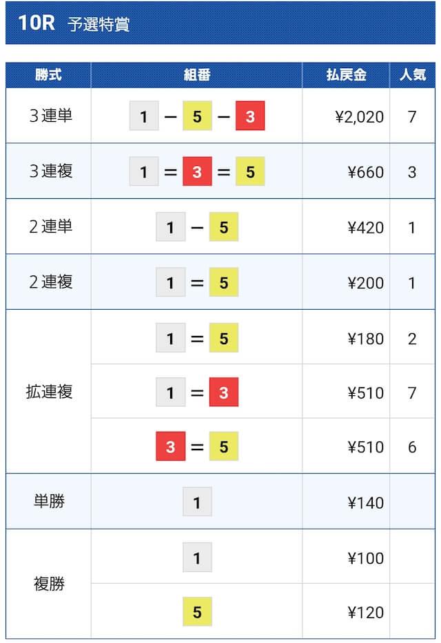 競艇クラシック8月14日びわこ10Rの結果
