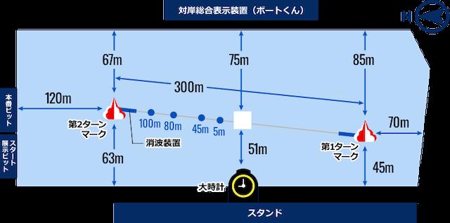 住之江競艇場 水面図