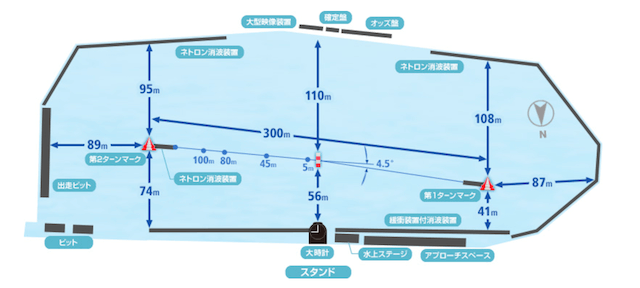 多摩川競艇場 水面図 画像