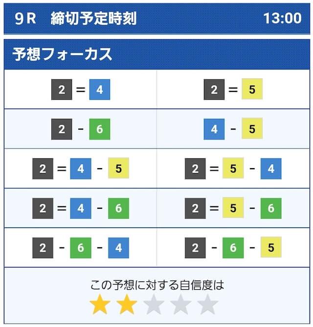 8月22日三国9Rのコンピューター予想