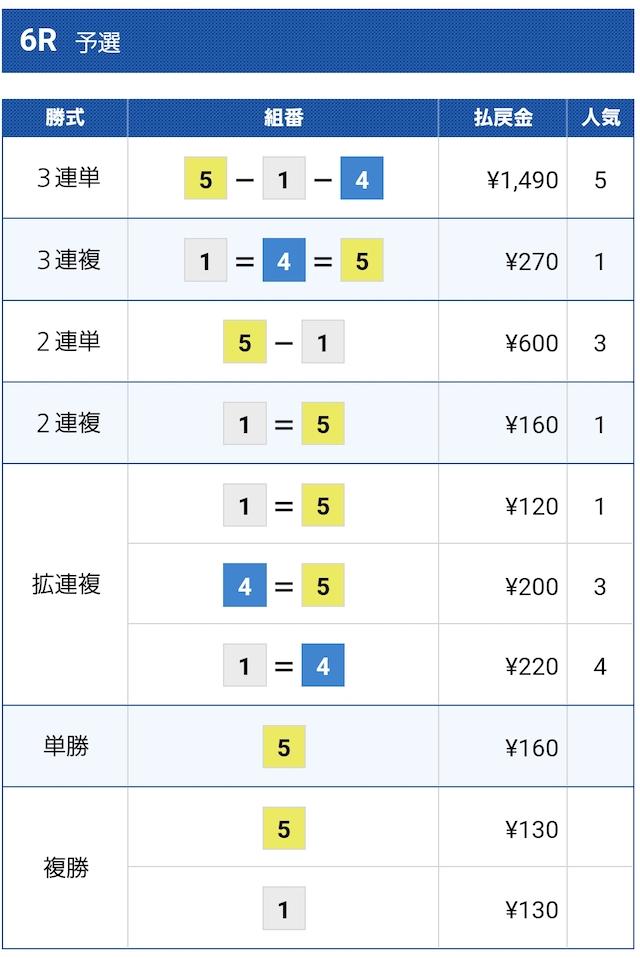 福岡6Rの結果