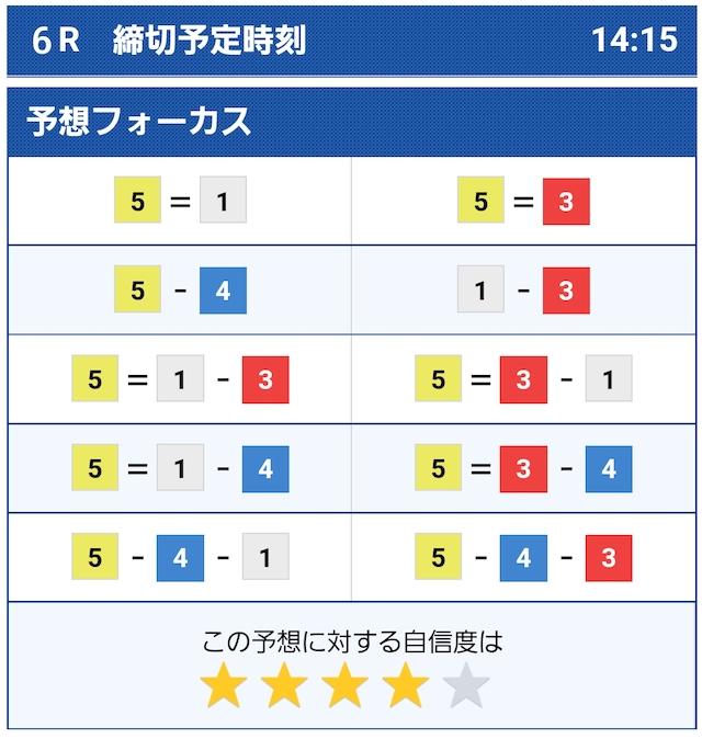 2021年9月14日 ボートレースオフィシャルコンピューター予想福岡6R