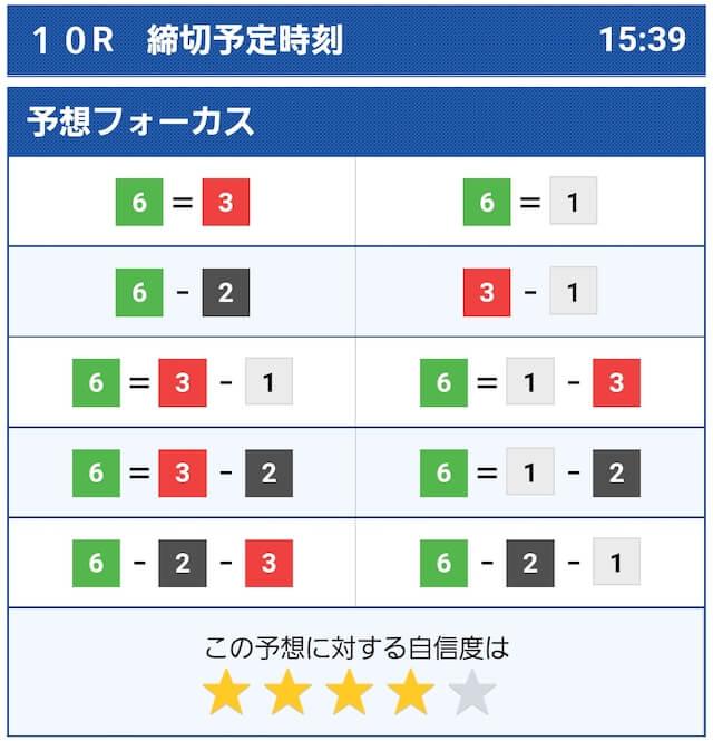 2021年9月20日多摩川10Rのコンピューター予想
